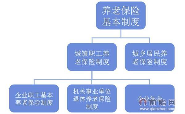 城乡居民养老并轨_中国养老保险行业市场需求分析