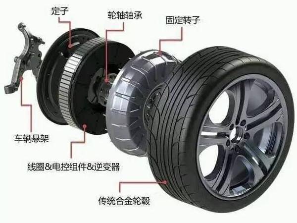 源   汽车的日益关注,轮毂电机技术也将走入人们的视野.高清图片