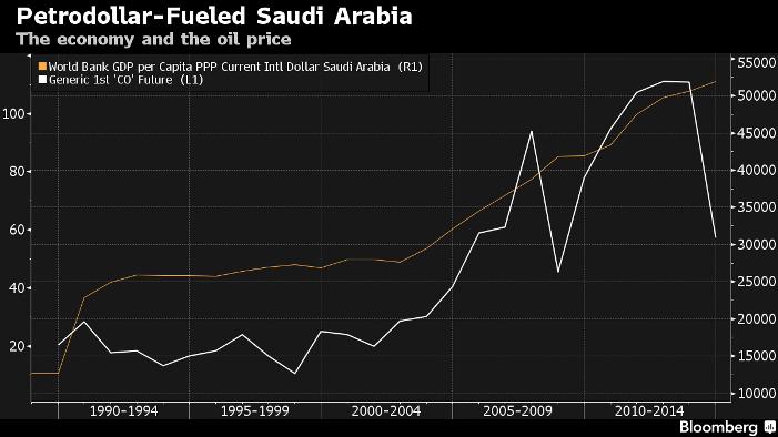 石油美元为这个国家带来的财富,使人均收入自1980年代末以增长了三倍。图片来源:彭博社
