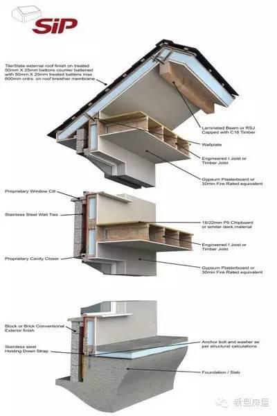2楼楼面,阁楼楼面的承重结构地面板,使用工字形木搁栅托梁构造体系.