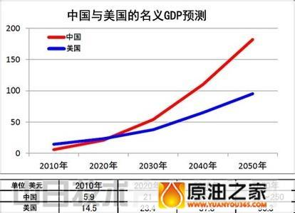 中国为什么喜欢看gdp_为什么中国的Gdp这么低