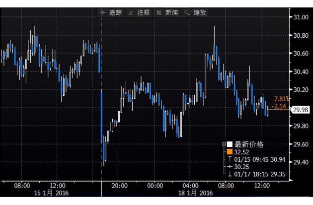 (上图为美国NYMEX WTI 3月原油期货价格日内分时图,图上时间为美国东部时间;图片来源:Bloomberg,汇通财经)