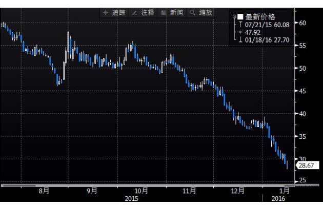 (上图为英国ICE布伦特3月原油期货价格2015年7月迄今的日线蜡烛图,图上时间为美国东部时间;图片来源:Bloomberg,汇通财经)
