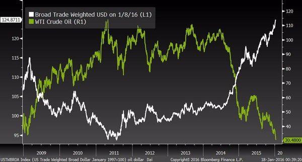 (上图为贸易加权后的美元指数和美国WTI原油价格走势的对比图,其中白线为贸易加权后的美元指数,青线为美国WTI油价,图片来源:Bloomberg,汇通财经)