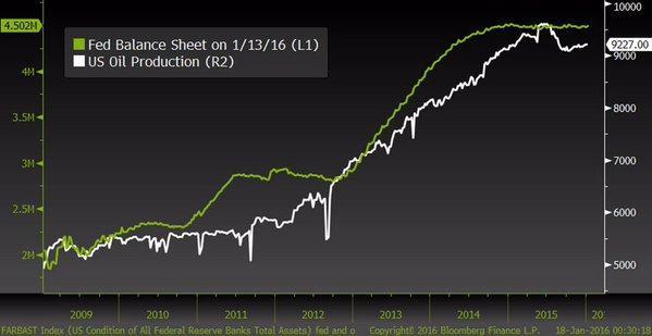 (上图为美国WTI油价和美联储资产负债表对比图,其中白线代表油价,绿线代表美联储资产负债规模,图片来源:Bloomberg,汇通财经)