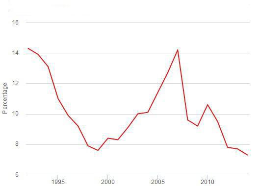90年gdp_GDP增速6.9 创25年新低,2016年中国经济会好吗