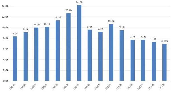 美国gdp总量_美国历年gdp总量图片