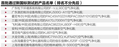 """空气净化器新标准3月执行_选购标准""""三高一低"""""""