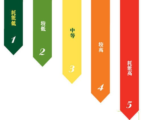 日前,国家标准委发布了全新修订的《家用电冰箱耗电量限定值及能效等级》强制性能效国家标准,新能效等级标准将于2016年10月1日起实施,随后,国标委还宣布启动洗衣机性能国家标准的修订工作。