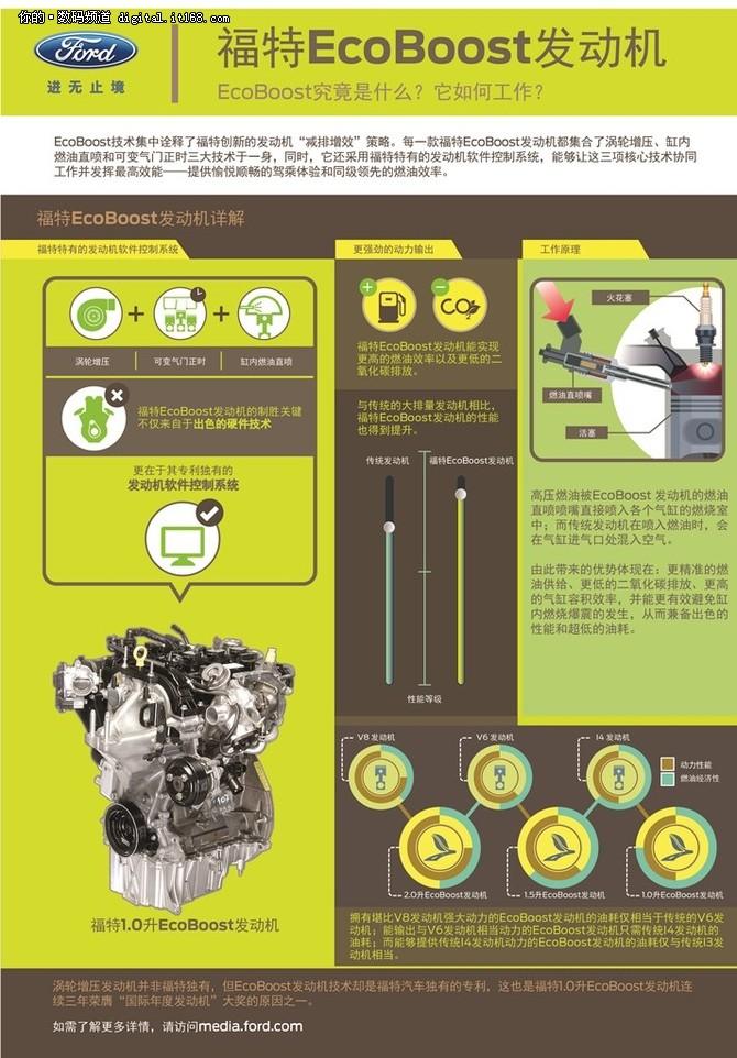 福特EcoBoost发动机图解