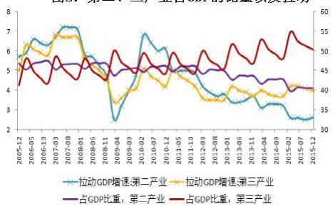 各行占gdp_图说汇丰警告 内债或将成为亚洲新利空