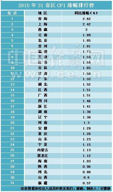 2015年31省区CPI涨幅排行榜。制表人:宋雅静