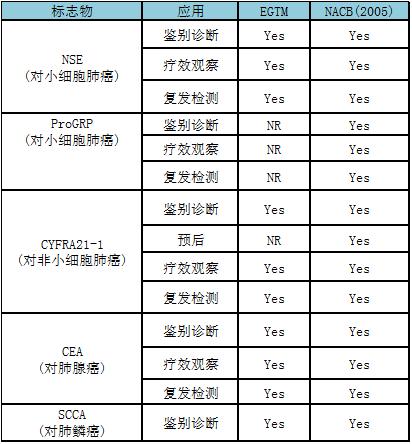 肿瘤标志物_肺癌早期诊断方法大汇总-搜狐健康