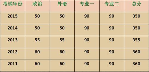 0人大考研分数线_