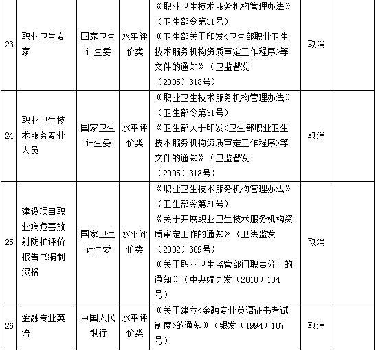 国务院再取消61项职业资格认证 涉影视等领域