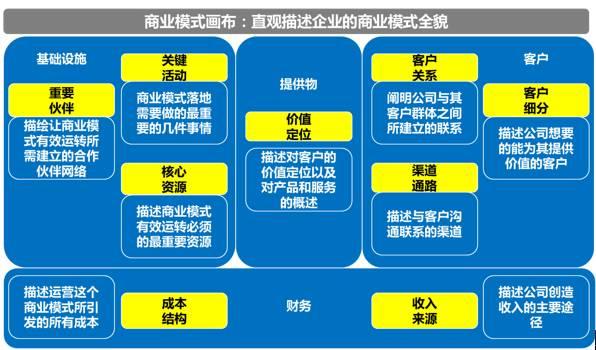战略执行工具(2):商业模式画布与战略地图图片