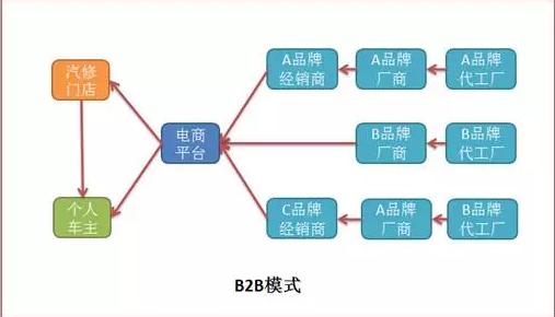 f2b电商模式,能否改变后市场供应链格局_搜狐汽车