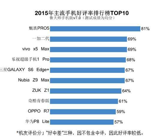 全球2016手机销售排行