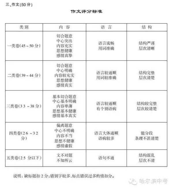 2016本溪中考作文