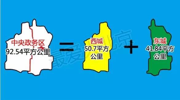 两会提案:东西城要合并改为:中央政务区!7所北