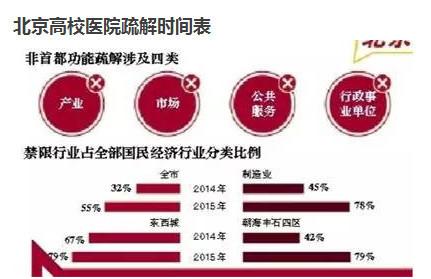 此前,北京市发改委主任卢彦解读称,凡是不符合首都城市战略定位的功能都可以认为是非首都功能。归纳起来,主要包括四类:一般性制造业、区域性物流基地和区域性批发市场、部分教育医疗等公共服务功能以及部分行政性、事业性服务机构。