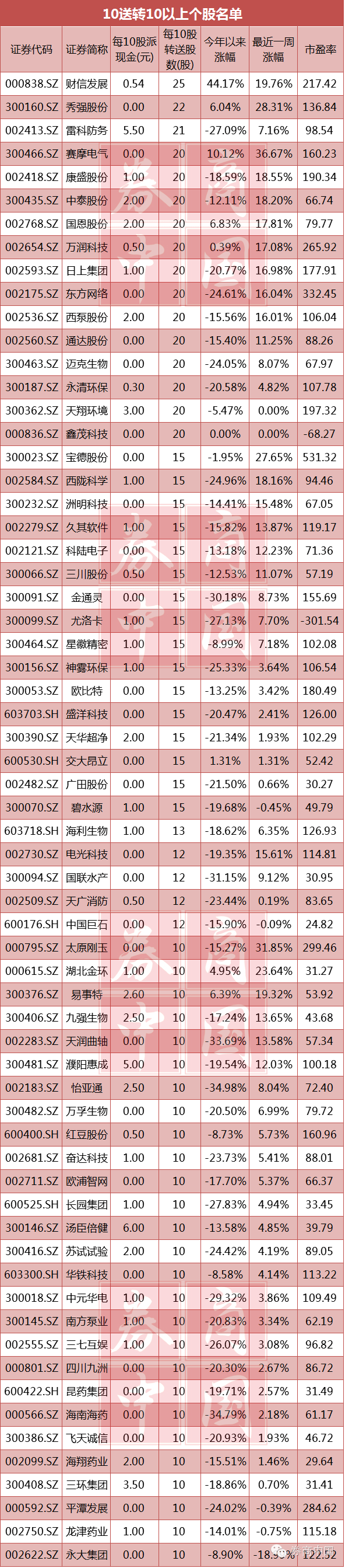 其中,10送转20的赛摩电气在过去一周获得了36.67%涨幅,过去一周涨幅最高。此外,10送转10股的太原刚玉、10送转22股的秀强股份、10送转15股的宝德股份也分别获得31.85%、28.31%和27.65%的股价涨幅。