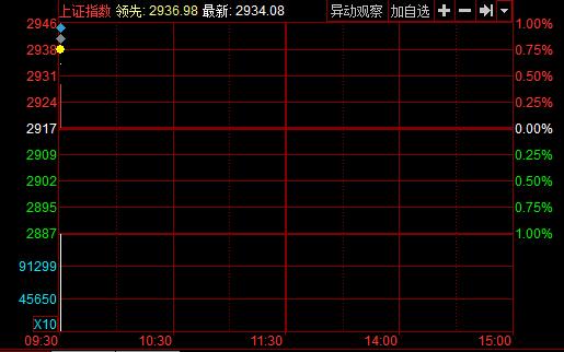 沪指1月25日分时图