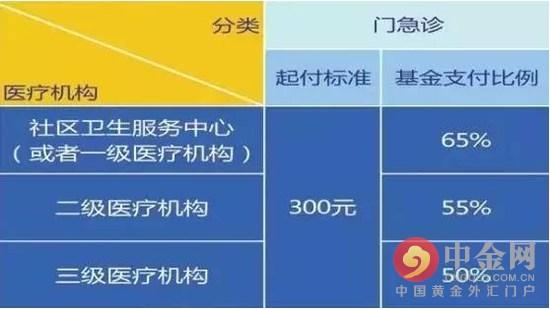 上海城乡医疗保险 2016年上海医保报销最新比例 组图
