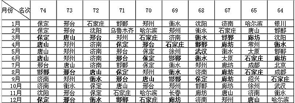 2015年12��月的74城氛��品�|排名后十位榜��