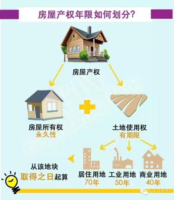 70年房屋产权怎么算?
