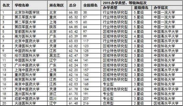 中国/2015中国医药类大学排行榜...