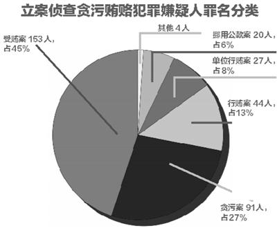 """本报讯(记者 杨琳)昨天上午,在北京市第十四届人民代表大会第四次会议上,北京市人民检察院代理检察长敬大力向大会作《北京市人民检察院工作报告》,报告中谈及侦查贪污贿赂案件的近况,以及北京市检察院在抓捕""""红通令""""的国际追逃战役中取得的成果。去年,两名""""红通""""人员归案,目前两名嫌疑人均已被批捕。"""