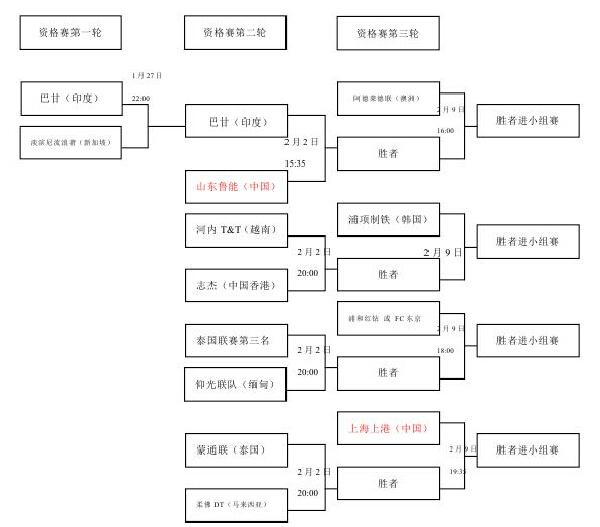 亚冠资格赛对阵图