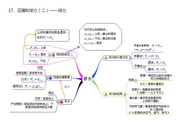 物理所有章节的思维导图,助你快速提升成绩