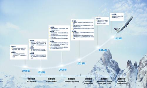 制造工艺系统信息结构