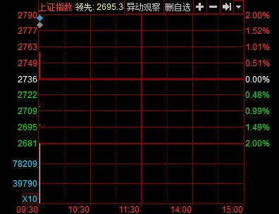 沪指1月28日分时图