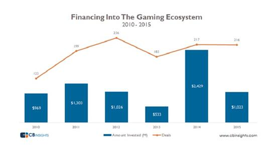 2015游戏业吸引10.2亿美元投资 VR和电竞最火爆