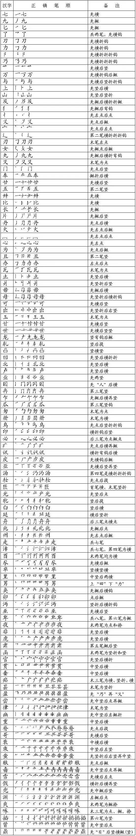 旁的笔画顺序-生会写错的汉字笔顺及正确写法,拿走 年度精选