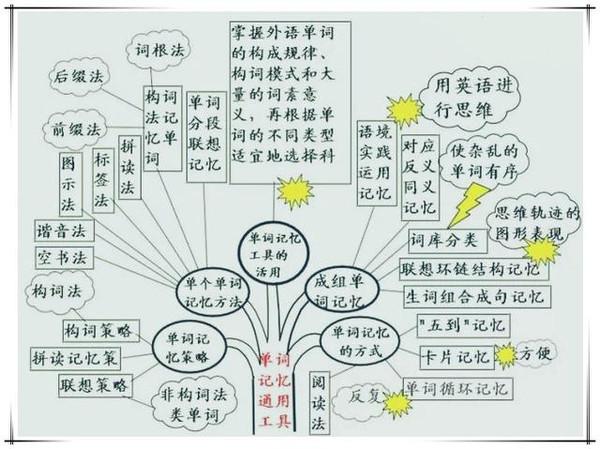 初中英语--学习方法树状图