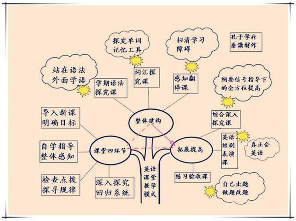 天津英语培训