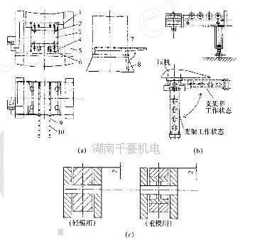 千豪论述压力机快速换模系统的构造及工作原理