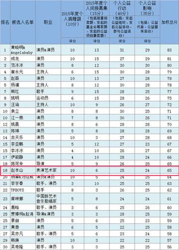 赵本山首次进入中国慈善榜