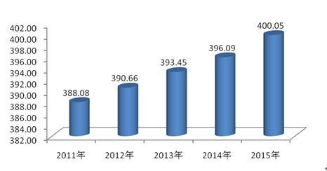 第六次人口普查_2011株洲市人口普查