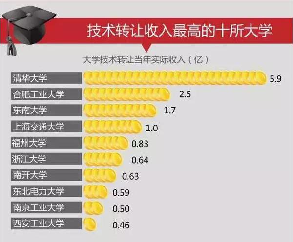 中国百强高校出炉,南大本科就业率最好