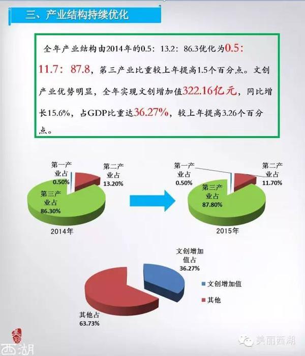 西湖区gdp_杭州西湖区地图