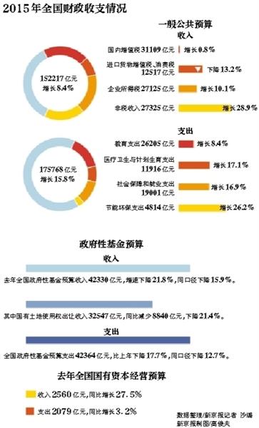 财政收入_贵州财政大学_一般性公共财政收入