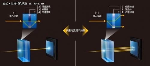 三档光学可调节低通滤镜功能