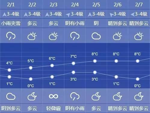上海天预报�z*_上海10天天预报