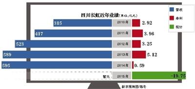 1月29日晚间,四川长虹电器股份有限公司(简称四川长虹,600839)发布的业绩预告显示,公司预计去年亏损19.75亿元,同比由盈转亏。2014年同期盈利0.59亿元。