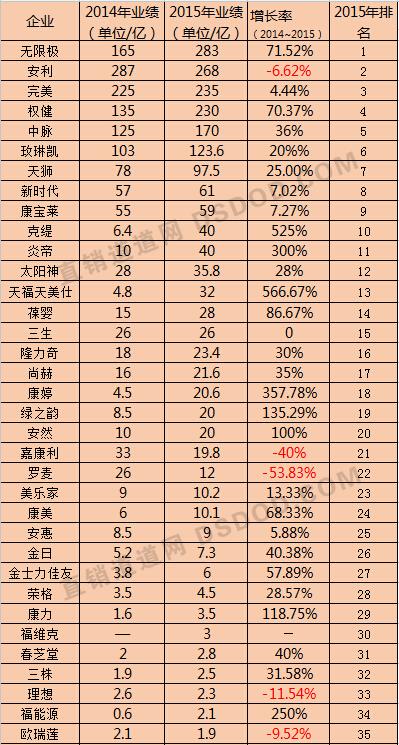 2019年直销 排行榜_2018年直销业绩榜2019排行榜前十名下载 好玩的2018年直